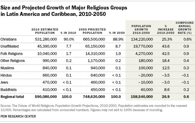 Caribbean Religions Graph